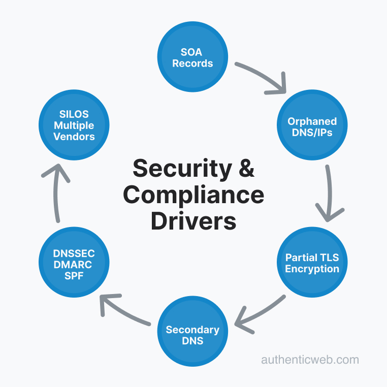 Improving Domain and DNS Management. Security and Compliance Drivers.