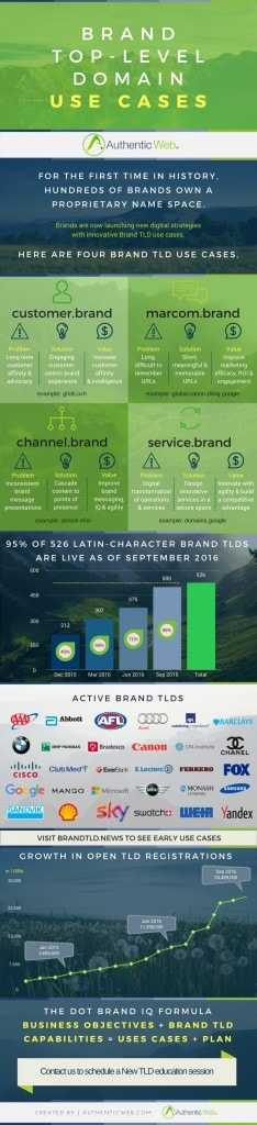 Brand TLD Use Cases - Infographic