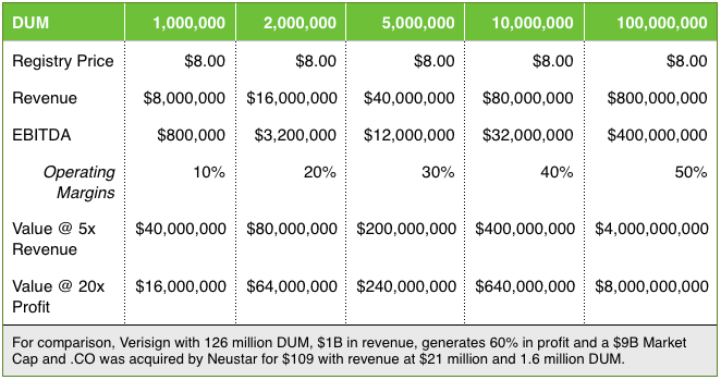 The economics of a TLD Registry. Dot Web auctioned for $135 million.