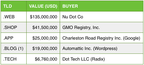 Top 5 new TLD acquisition prices